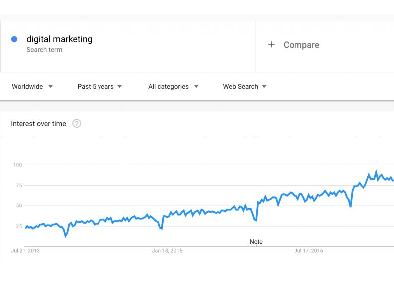 میزان محبوبیت دیجیتال مارکتینگ در گوگل ترند