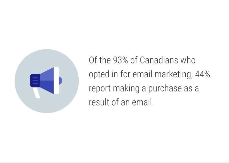 آمار بازدهی بازاریابی ایمیل