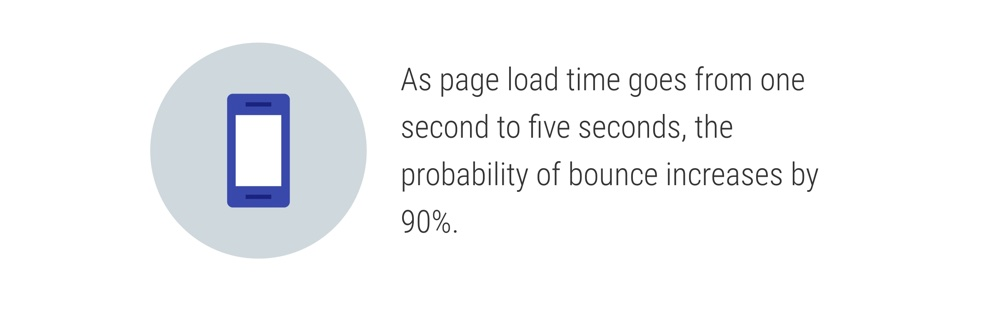 رابطه نرخ خروج کاربر و افزایش سرعت سایت