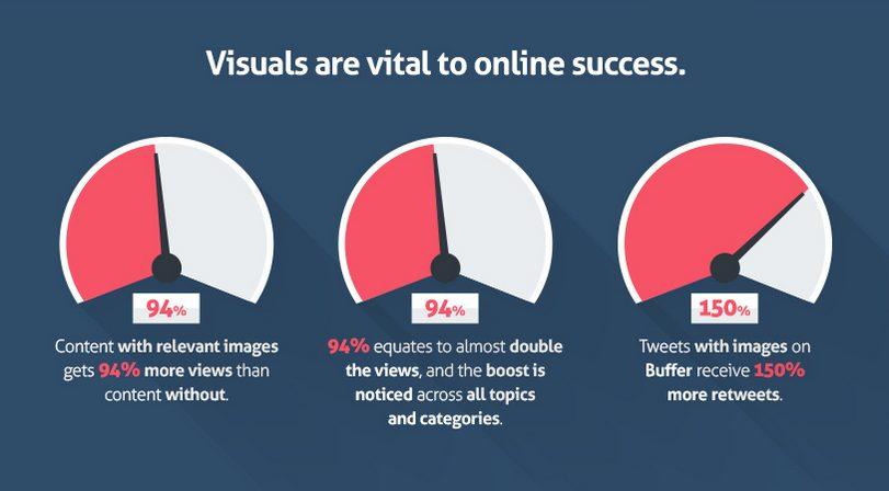 اهمیت استفاده از عکس در صفحه سایت