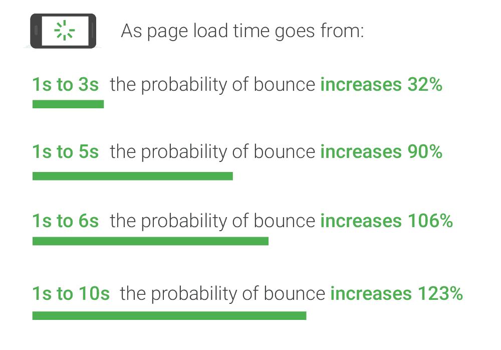 سرعت لود سایت و کاهش نرخ بانس ریت یا همان نرخ خروج کاربر از سایت