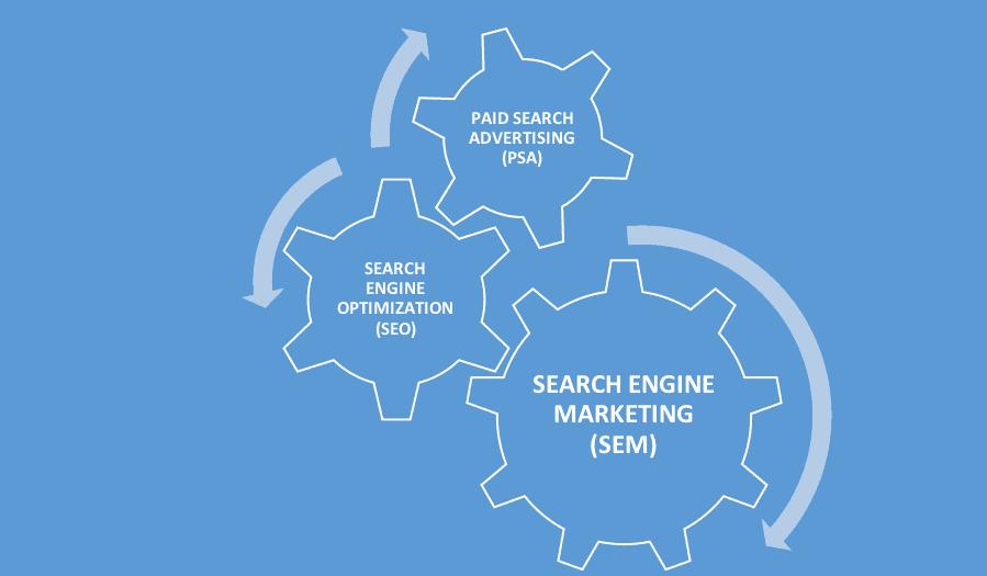 بخش های اصلی بازاریابی موتورهای جستجو SEM