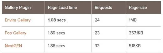 مقایسه سرعت پلاگین اسلایدر Envira Gallery